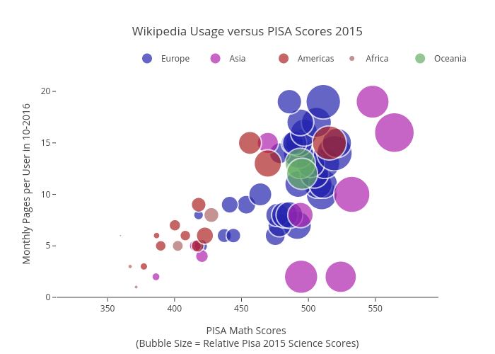 Wikipedia Usage versus PISA Scores 2015 | scatter chart made by Fns27 | plotly