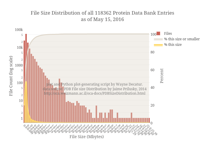 File Size Distribution of all 118362 Protein Data Bank Entriesas of May 15, 2016 | bar chart made by Fomightez | plotly