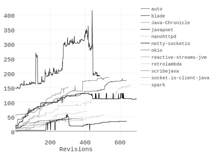 auto, blade, Java-Chronicle, javapoet, nanohttpd, netty-socketio