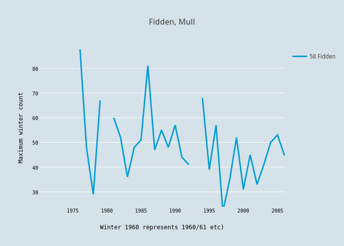 Fidden, Mull | scatter chart made by Foxdenuk | plotly