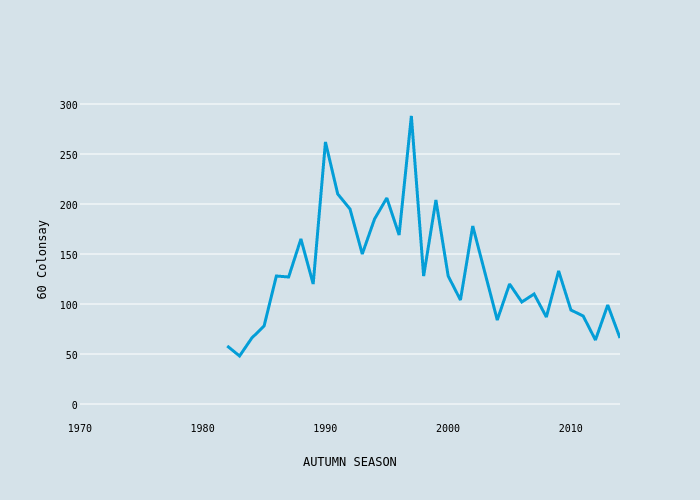 60 Colonsay vs AUTUMN SEASON | scatter chart made by Foxdenuk | plotly