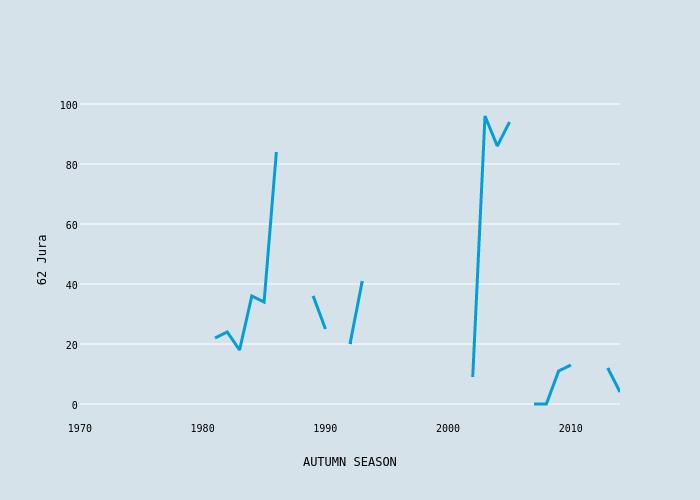 62 Jura vs AUTUMN SEASON | scatter chart made by Foxdenuk | plotly
