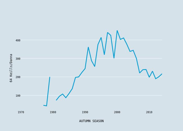 64 Keills/Danna vs AUTUMN SEASON | scatter chart made by Foxdenuk | plotly