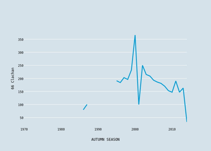 66 Clachan vs AUTUMN SEASON | scatter chart made by Foxdenuk | plotly