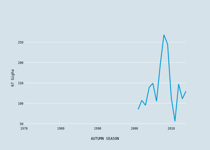 67 Gigha vs AUTUMN SEASON | scatter chart made by Foxdenuk | plotly