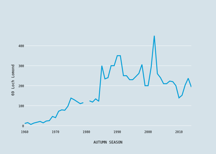 69 Loch Lomond vs AUTUMN SEASON | scatter chart made by Foxdenuk | plotly