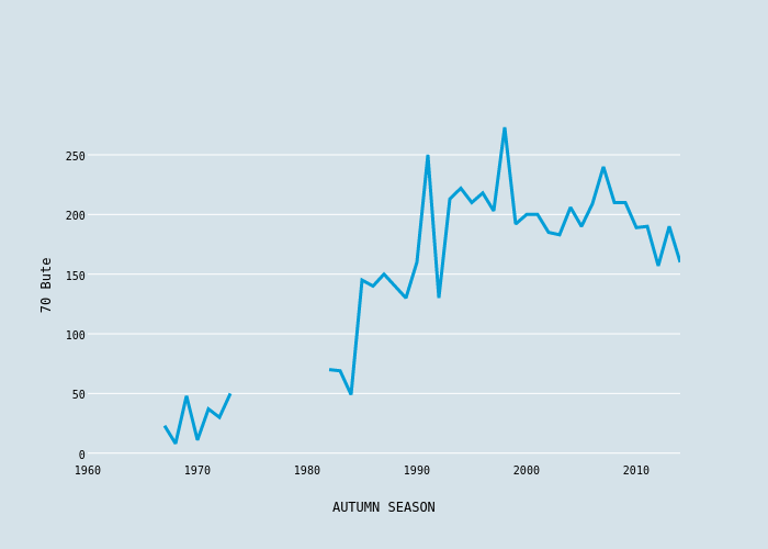 70 Bute vs AUTUMN SEASON | scatter chart made by Foxdenuk | plotly
