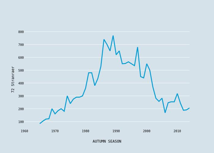 72 Stranraer vs AUTUMN SEASON | scatter chart made by Foxdenuk | plotly