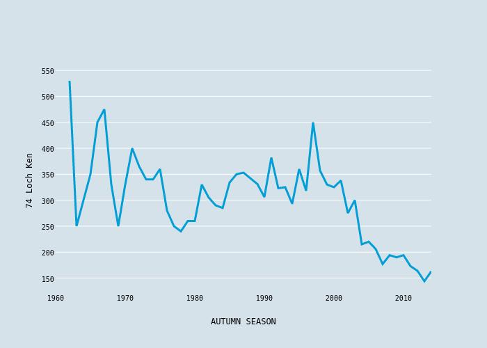 74 Loch Ken vs AUTUMN SEASON | scatter chart made by Foxdenuk | plotly