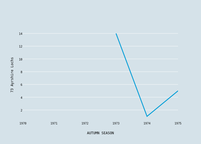 73 Ayrshire Lochs vs AUTUMN SEASON | scatter chart made by Foxdenuk | plotly