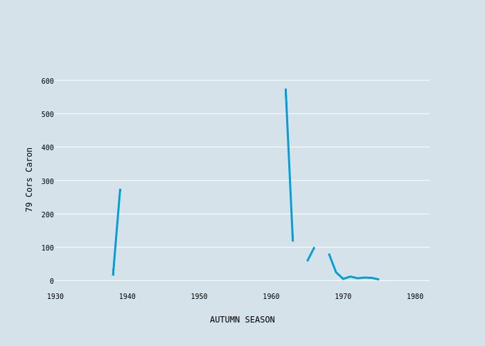 79 Cors Caron vs AUTUMN SEASON | scatter chart made by Foxdenuk | plotly