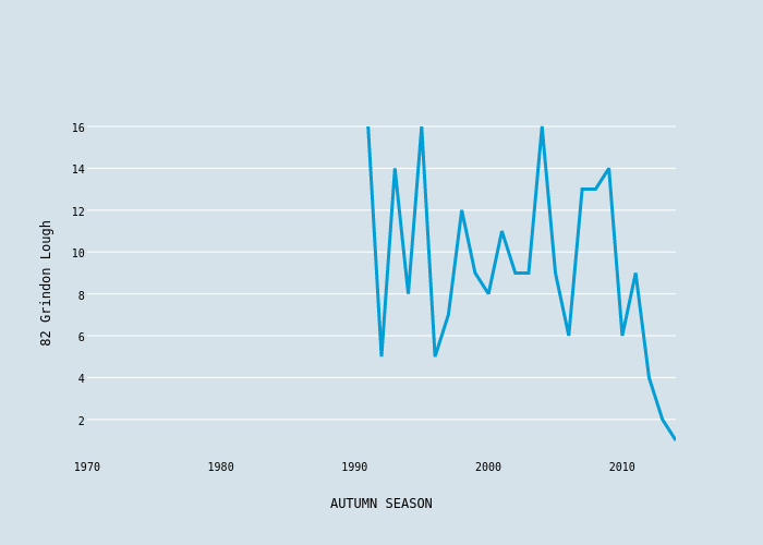 82 Grindon Lough vs AUTUMN SEASON | scatter chart made by Foxdenuk | plotly