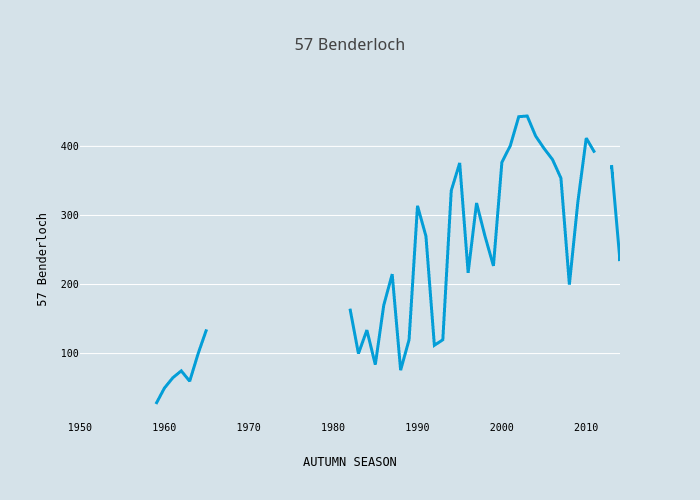 57 Benderloch | scatter chart made by Foxdenuk | plotly