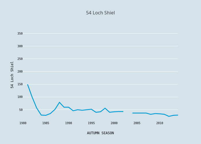 54 Loch Shiel | scatter chart made by Foxdenuk | plotly