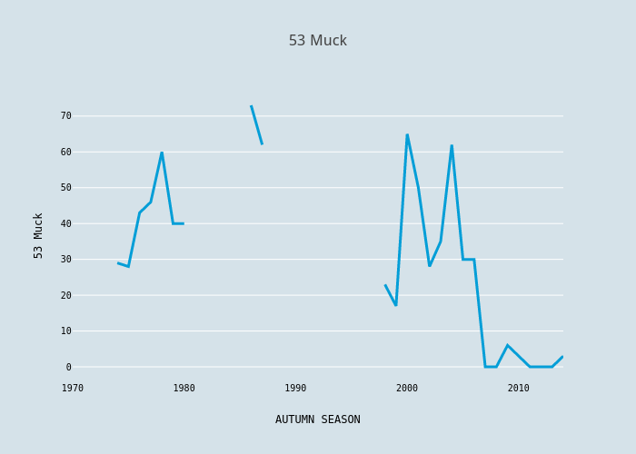 53 Muck | scatter chart made by Foxdenuk | plotly