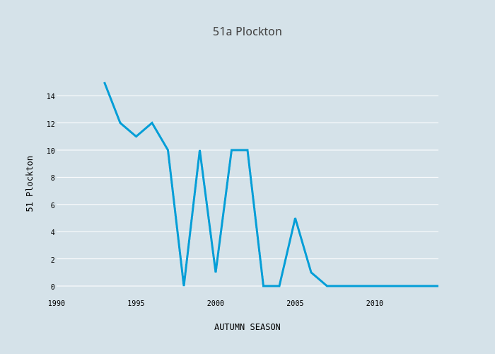 51a Plockton | scatter chart made by Foxdenuk | plotly