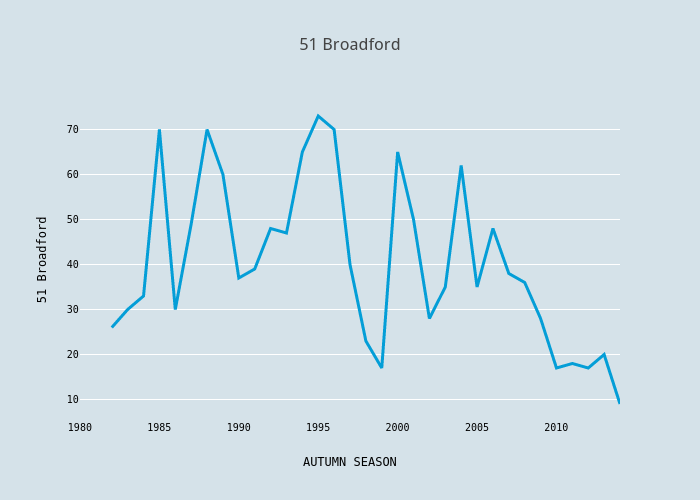 51 Broadford | scatter chart made by Foxdenuk | plotly