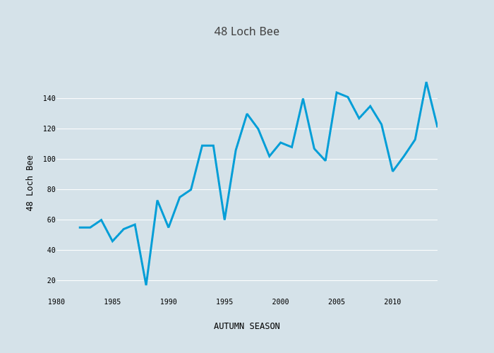 48 Loch Bee | scatter chart made by Foxdenuk | plotly