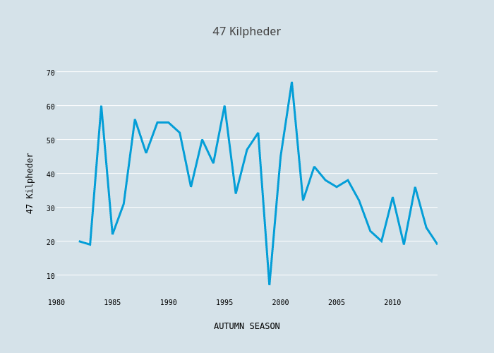47 Kilpheder | scatter chart made by Foxdenuk | plotly