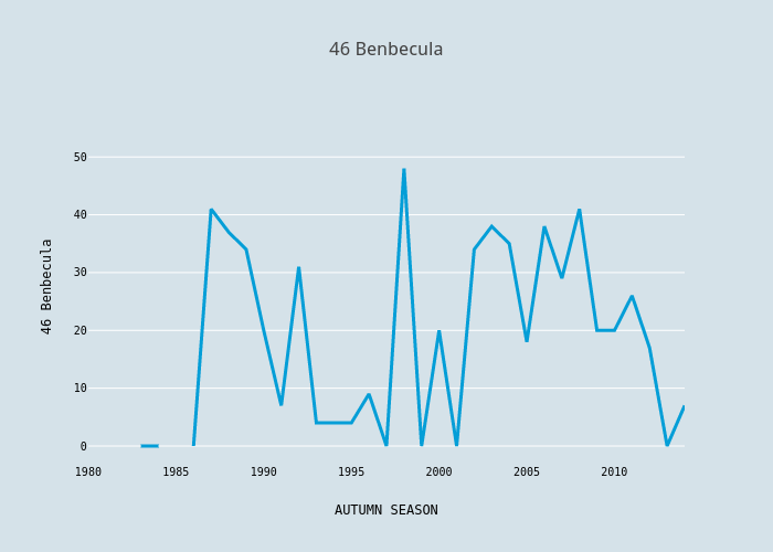 46 Benbecula | scatter chart made by Foxdenuk | plotly