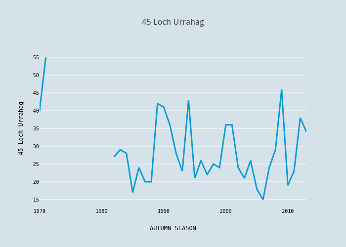45 Loch Urrahag | scatter chart made by Foxdenuk | plotly