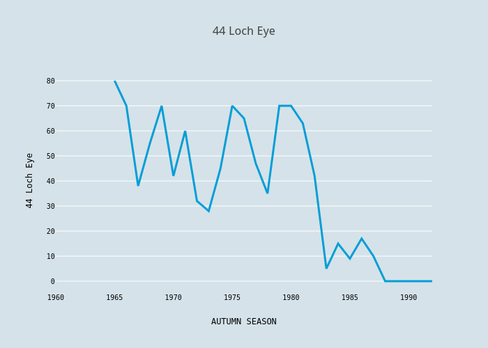44 Loch Eye | scatter chart made by Foxdenuk | plotly