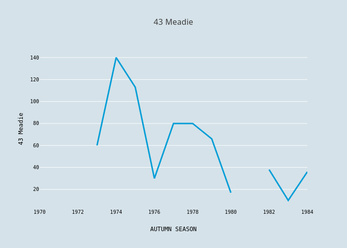 43 Meadie | scatter chart made by Foxdenuk | plotly