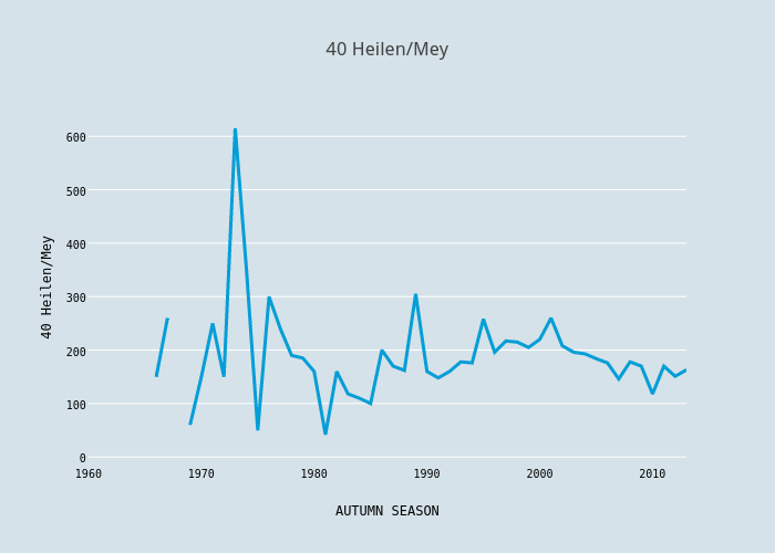 40 Heilen/Mey | scatter chart made by Foxdenuk | plotly