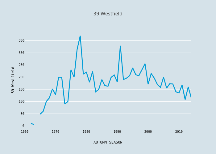 39 Westfield | scatter chart made by Foxdenuk | plotly