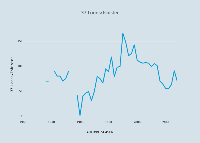 37 Loons/Isbister | scatter chart made by Foxdenuk | plotly