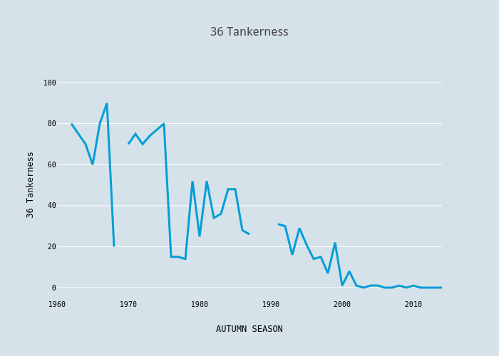 36 Tankerness | scatter chart made by Foxdenuk | plotly
