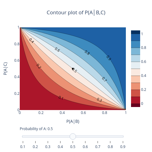 Contour plot of P(A│B,C) | contour made by Fppereir | plotly