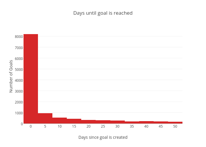 Days until goal is reached