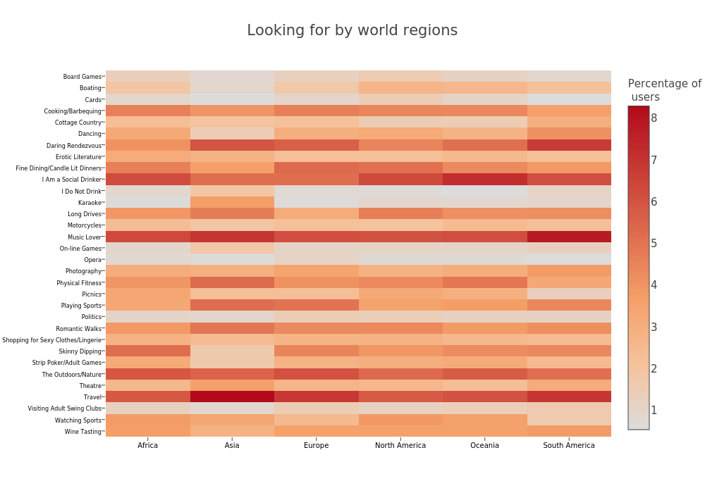 Looking for by world regions