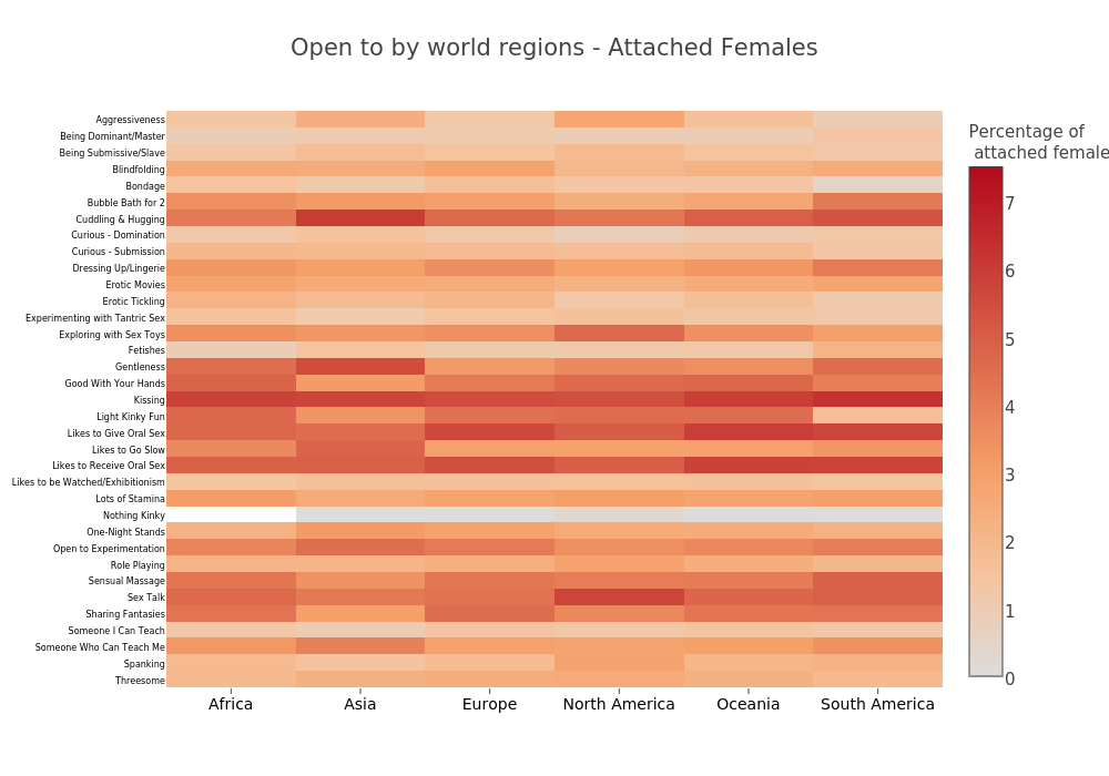 Open to by world  regions - Attached Females