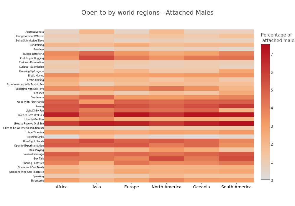 Open to by world  regions - Attached Males