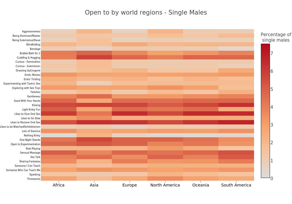 Open to by world  regions - Single Males