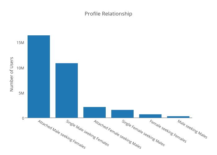 Profile Relatioship