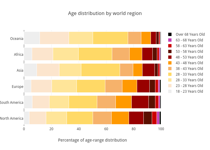Age distribution by world region