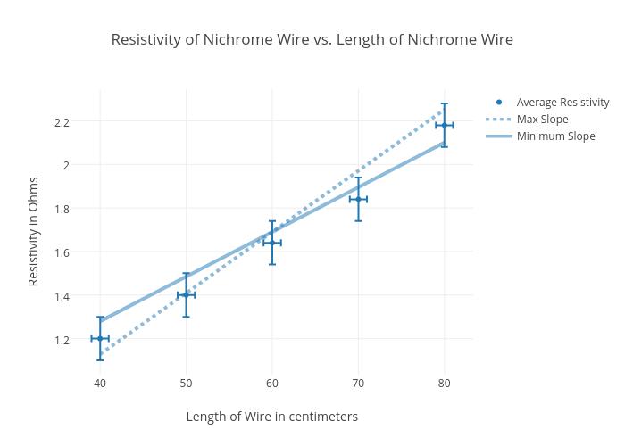 Nichrome Wire Chart - Wiring Diagram
