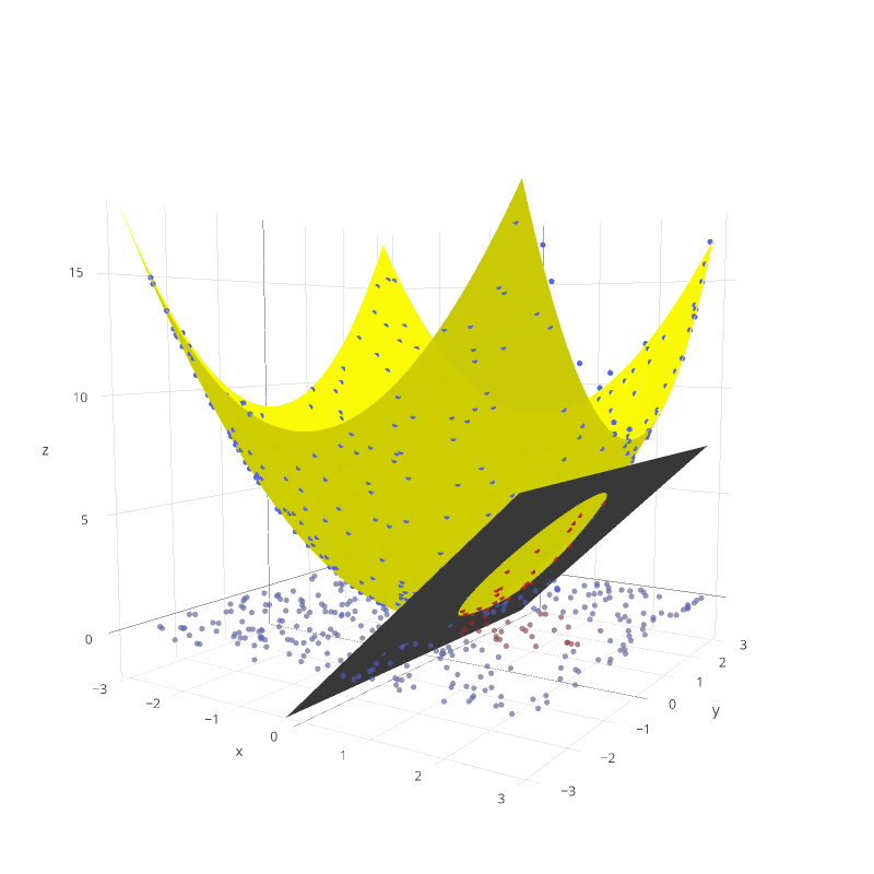 SVM classifier | scatter3d made by Frangipane | plotly