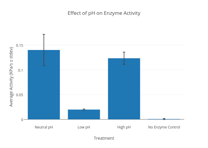 Effect of ph on enzyme activity bar chart made by frankm plotly ccuart Image collections