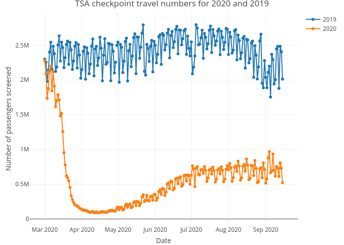 TSA checkpoint travel numbers for 2020 and 2019 | line chart made by Frankzx | plotly