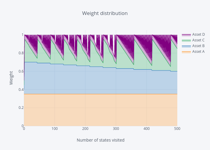 Plot 10 with weight distributions exactly 1