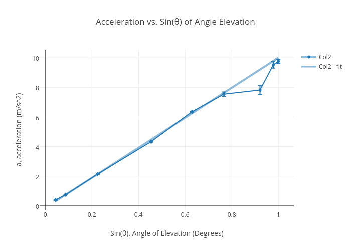 Acceleration Vs Sin Of Angle Elevation Scatter Chart Made By
