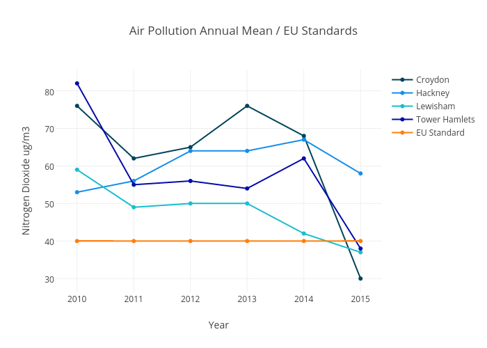 Air Pollution Annual Mean / EU Standards | scatter chart made by Franrankin | plotly