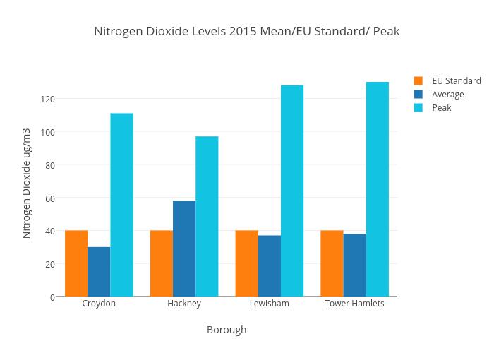 Nitrogen Dioxide Levels 2015 Mean/EU Standard/Peak | bar chart made by Franrankin | plotly