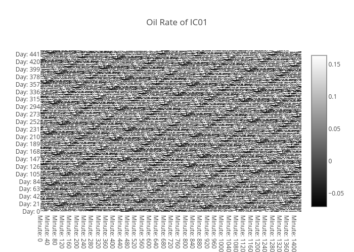 oil-rate-IC01