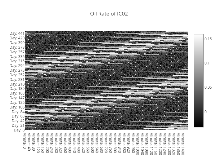 oil-rate-IC02