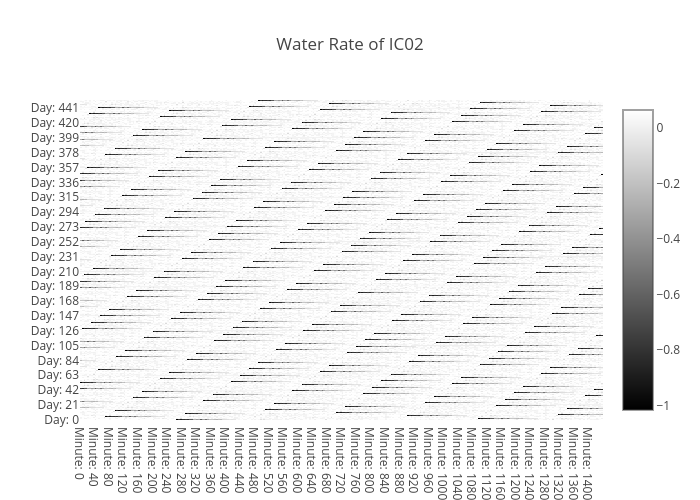 water-rate-IC02